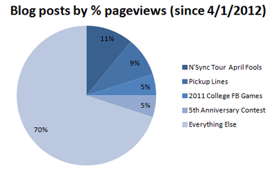 Blog visits since by pageviews since 4/1/2012