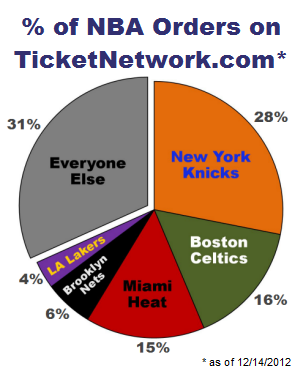 Percentage of NBA orders on TicketNetwork.com