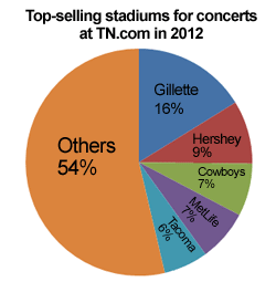Top-selling stadiums for concerts at TN.com in 2012